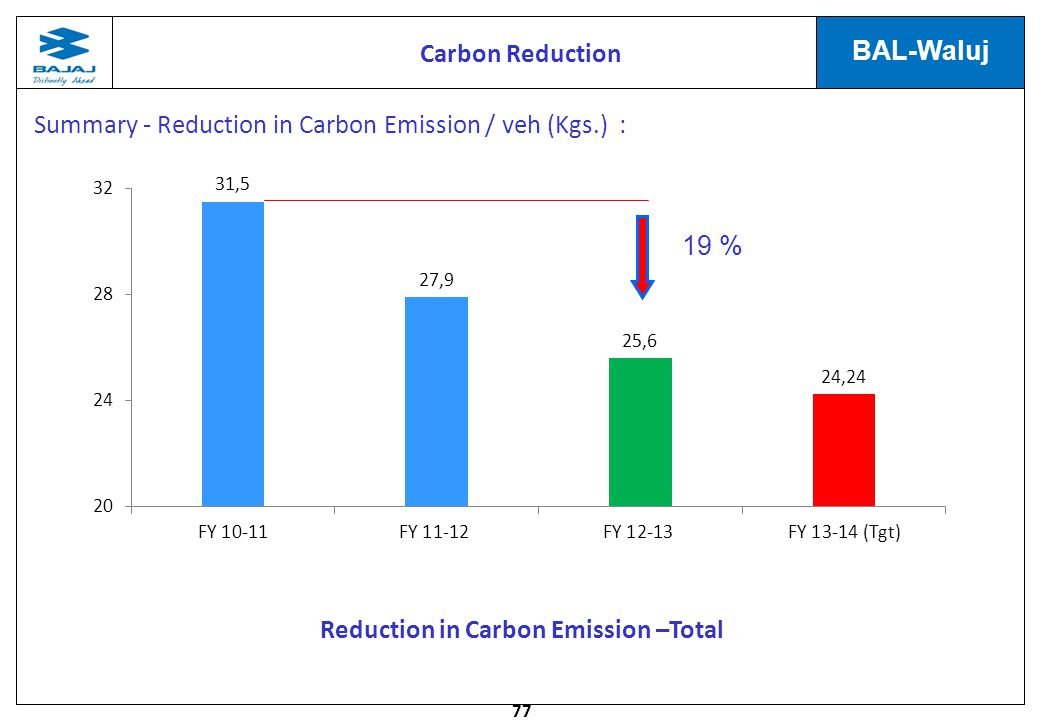Carbon Reduction Summary - Reduction in Carbon Emission / veh (Kgs.) : 19 % Reduction in Carbon Emission –Total.