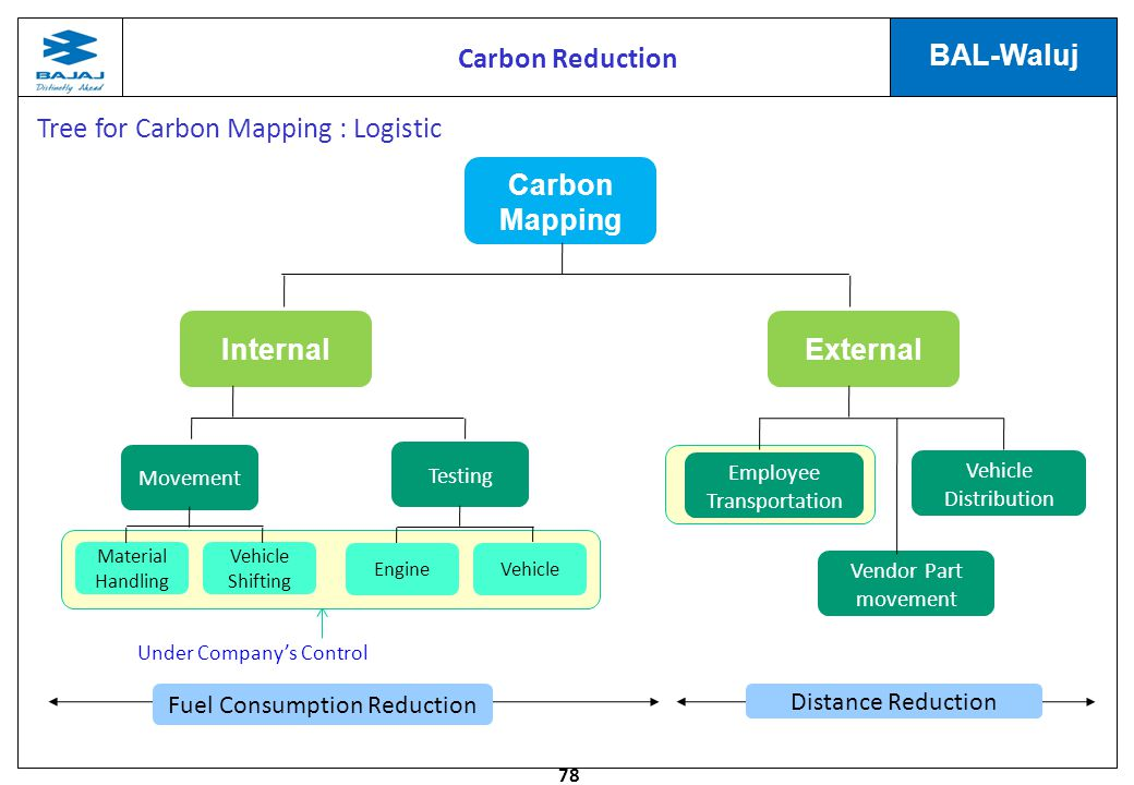 Tree for Carbon Mapping : Logistic