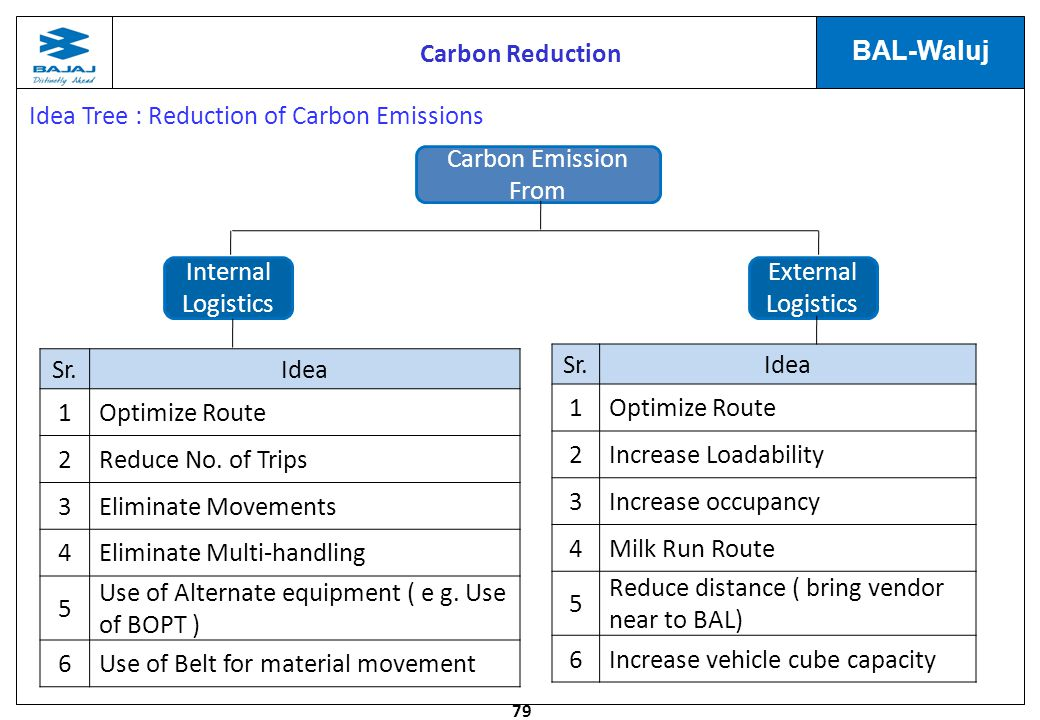 Idea Tree : Reduction of Carbon Emissions