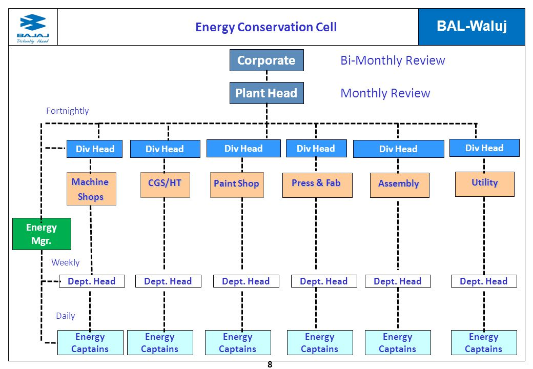 Energy Conservation Cell
