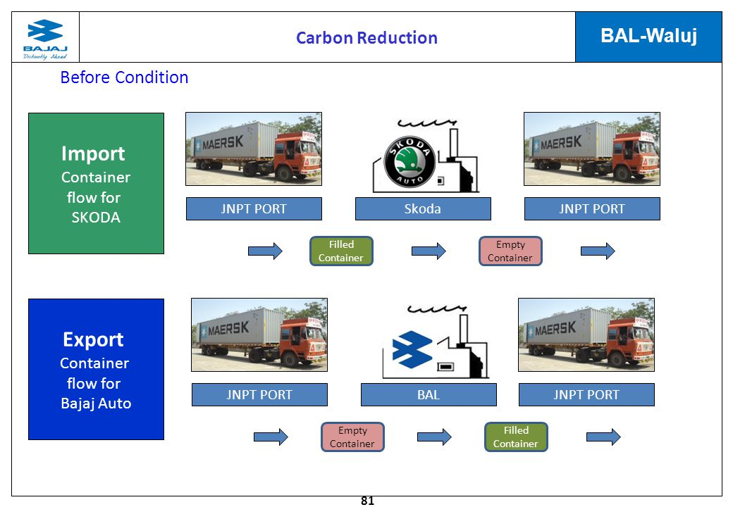 Import Export Carbon Reduction Before Condition Container flow for