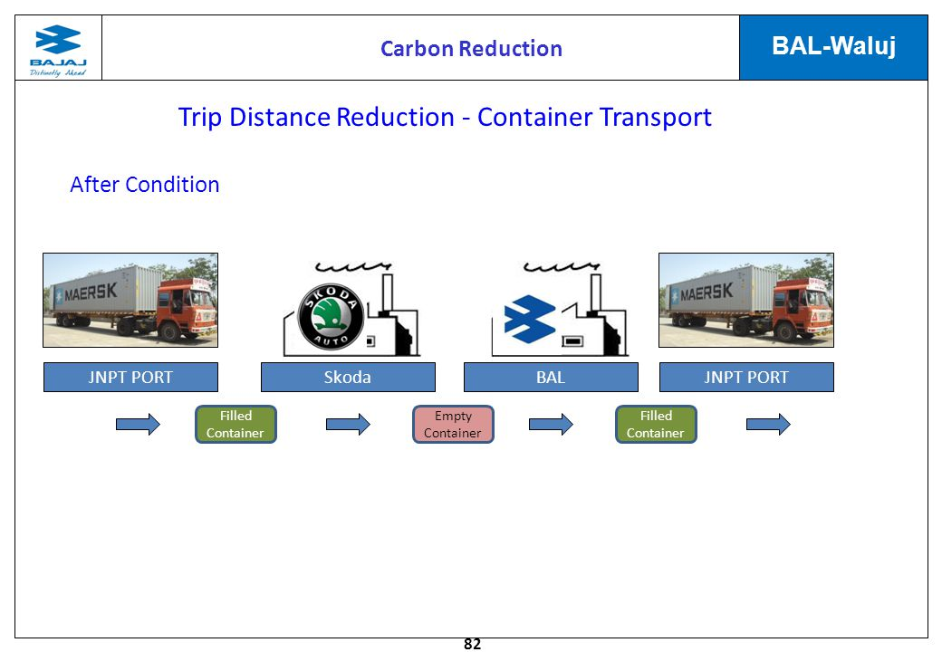 Trip Distance Reduction - Container Transport