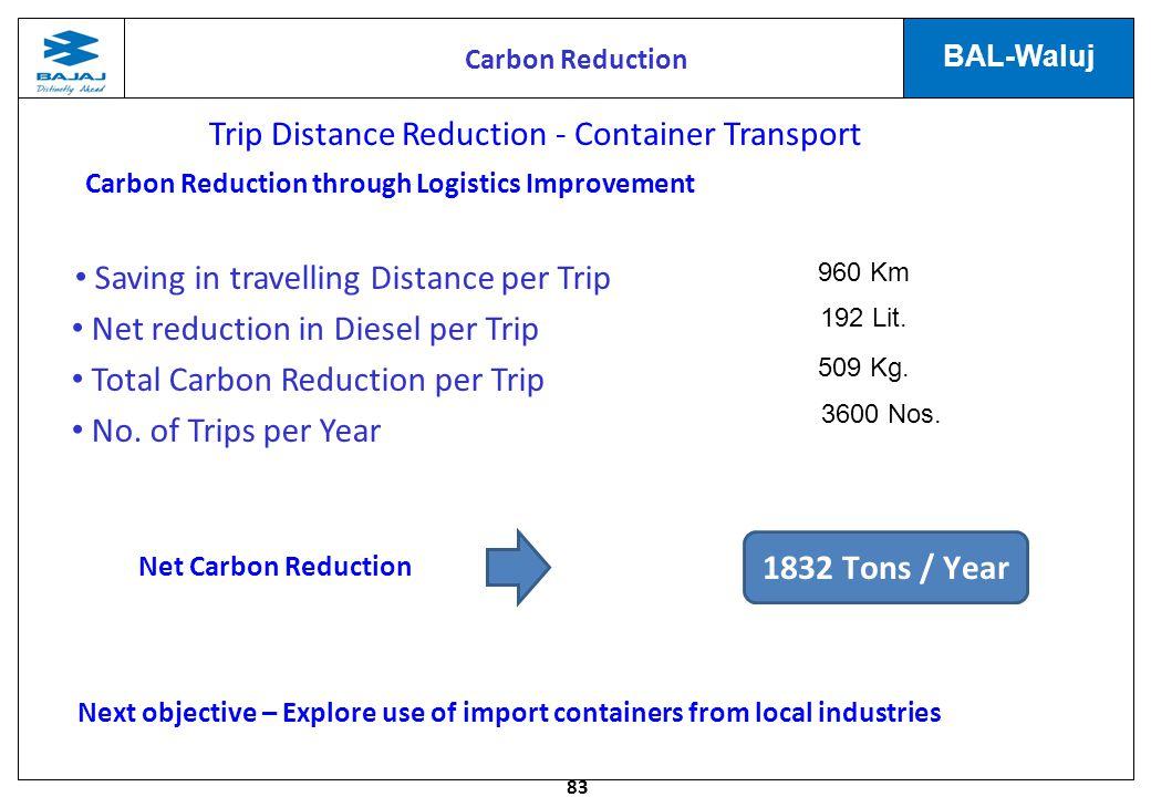 Carbon Reduction through Logistics Improvement