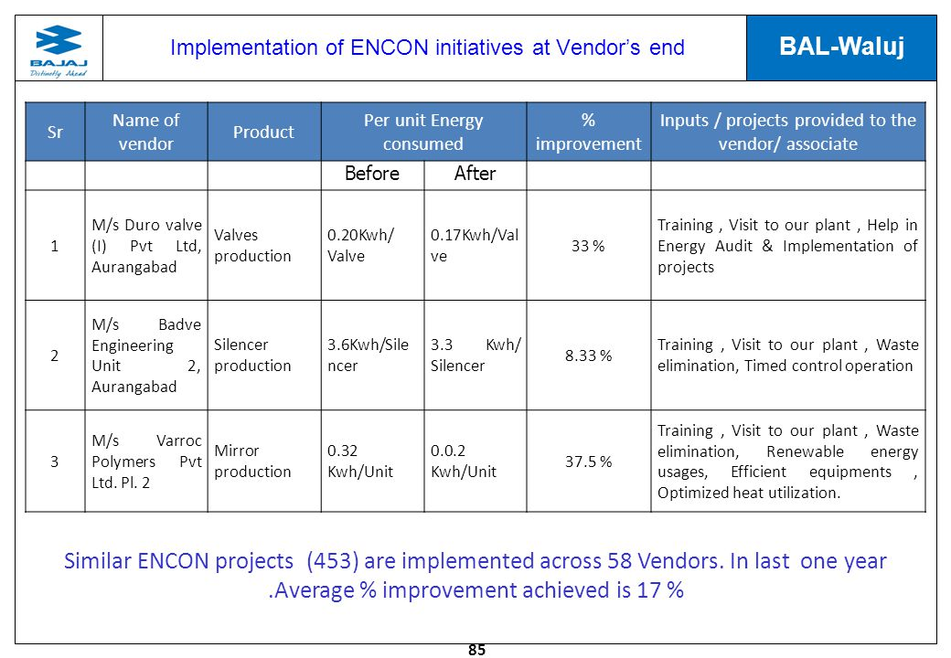Implementation of ENCON initiatives at Vendor's end