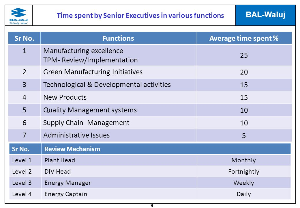 Time spent by Senior Executives in various functions