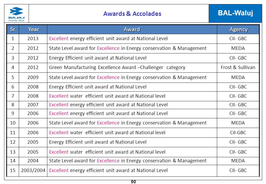 Awards & Accolades Sr Year Award Agency 1 2013