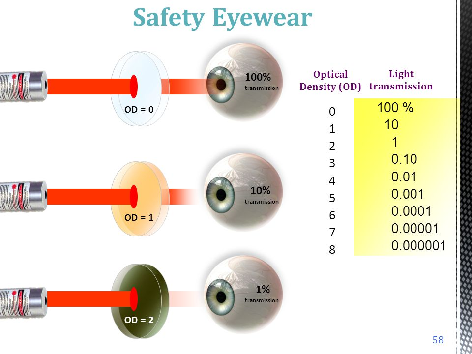 Safety Eyewear Light transmission. 100% transmission. Optical Density (OD) 0 1 2 3 4 5 6 7 8 OD = 0.