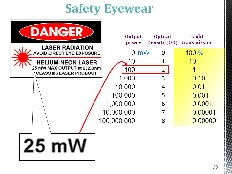 Safety Eyewear Output power. Optical Density (OD) Light transmission. 0 1 2 3 4 5 6 7 8 10. 100.
