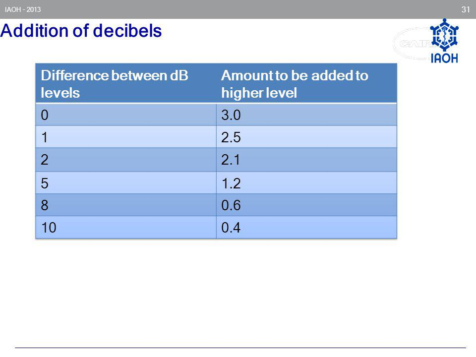 Addition of decibels Difference between dB levels