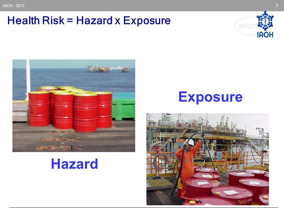 Health Risk = Hazard x Exposure