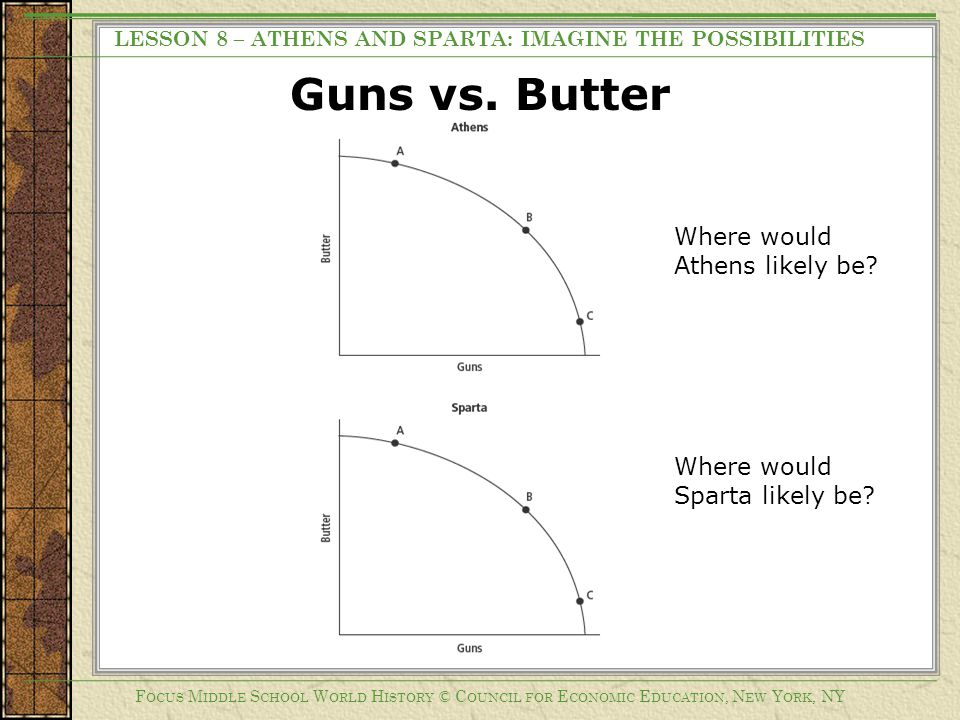 Guns vs. Butter Where would Athens likely be