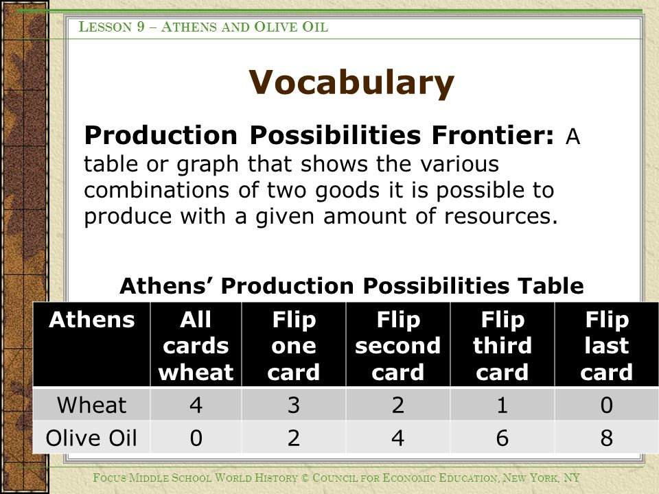 Athens' Production Possibilities Table