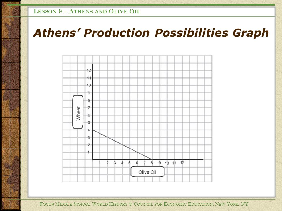 Athens' Production Possibilities Graph