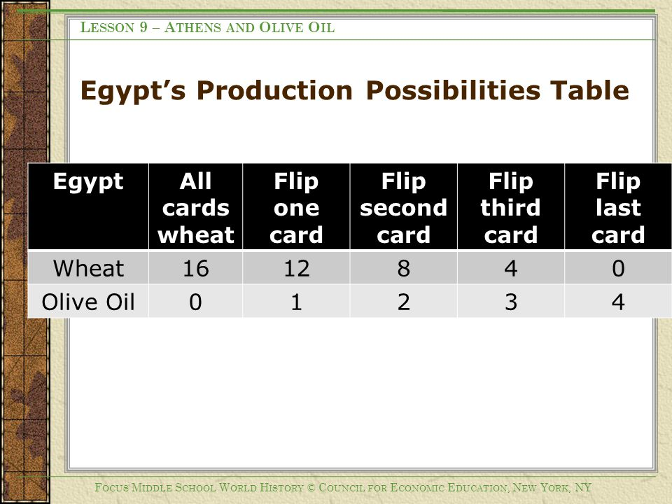 Egypt's Production Possibilities Table