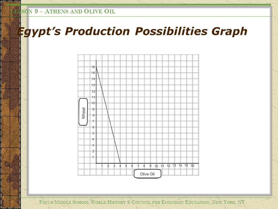 Egypt's Production Possibilities Graph