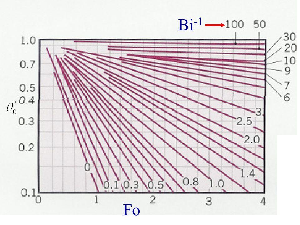 Example 1 Bi-1 Fo