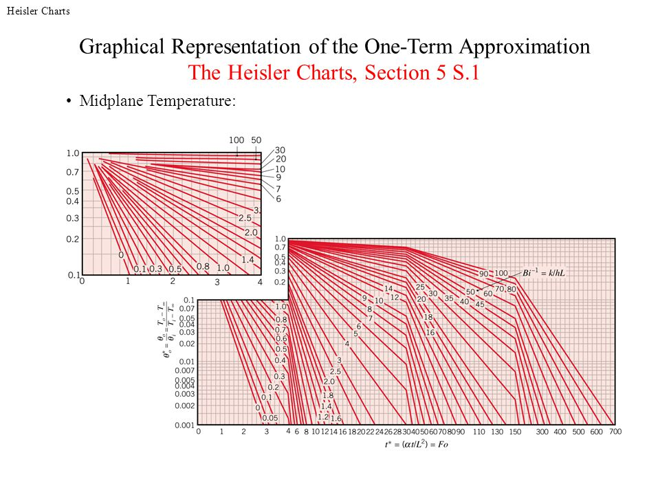 Graphical Representation of the One-Term Approximation