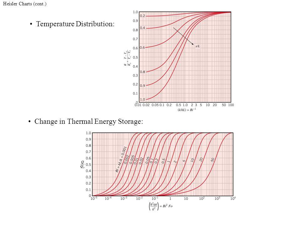 Temperature Distribution: