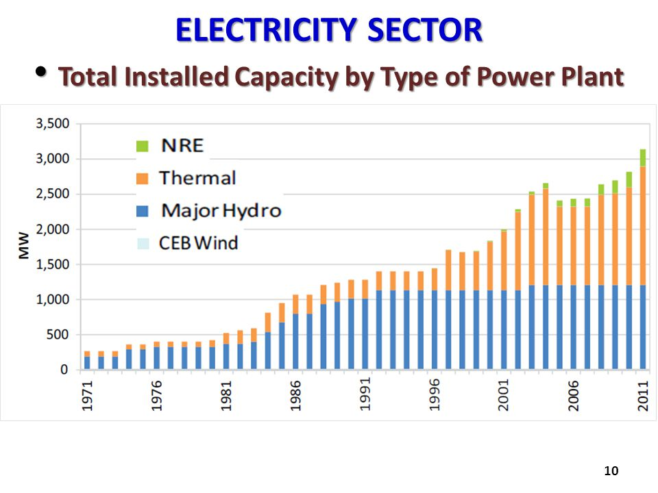 ELECTRICITY SECTOR Total Installed Capacity by Type of Power Plant