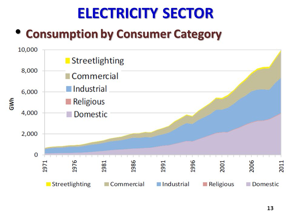 ELECTRICITY SECTOR Consumption by Consumer Category