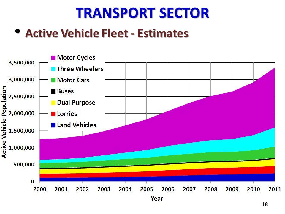 Transport SECTOR Active Vehicle Fleet - Estimates