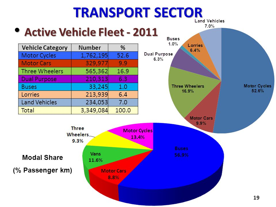 Transport SECTOR Active Vehicle Fleet - 2011 Modal Share