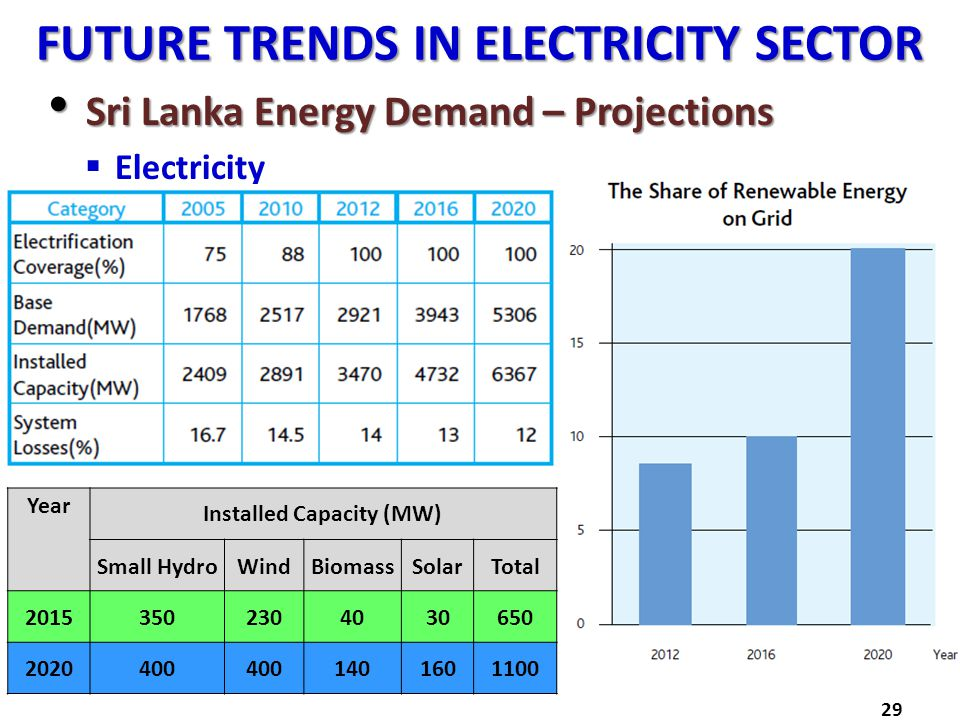 FUTURE TRENDS IN ELECTRICITY SECTOR