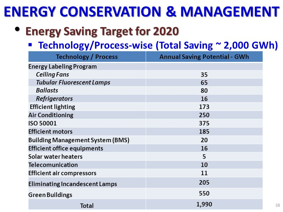 ENERGY CONSERVATION & MANAGEMENT Annual Saving Potential - GWh