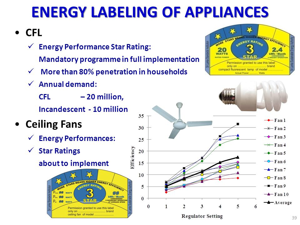 ENERGY LABELING OF APPLIANCES