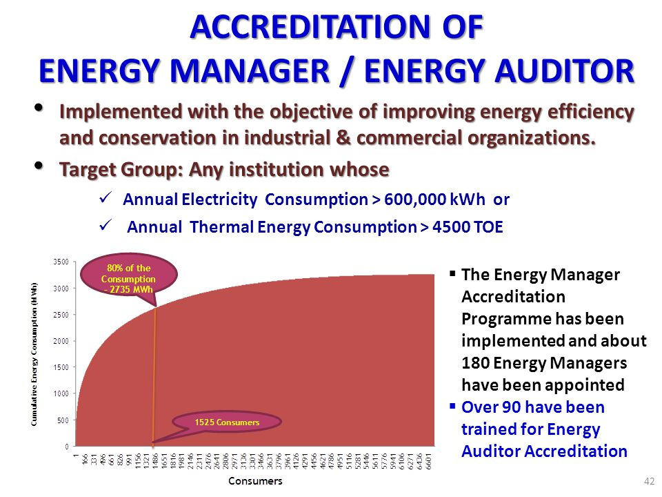 ENERGY MANAGER / ENERGY AUDITOR