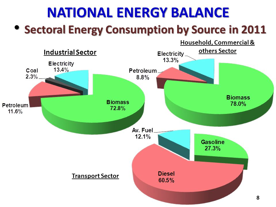 NATIONAL ENERGY BALANCE