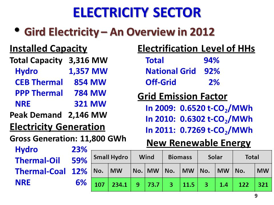 ELECTRICITY SECTOR Gird Electricity – An Overview in 2012