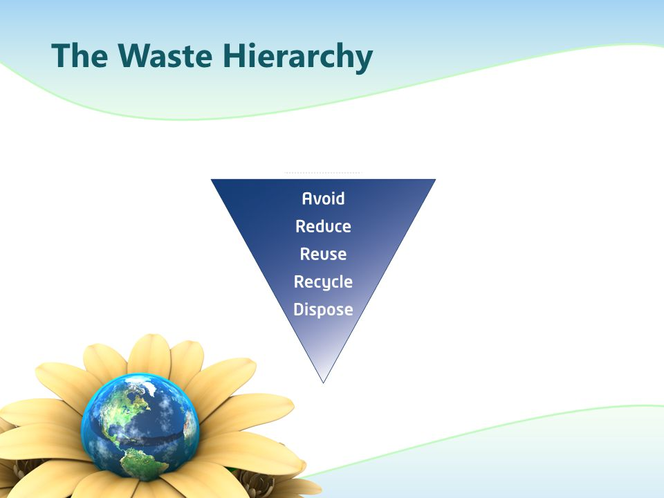 The Waste Hierarchy Source : http://www.transpacific.com.au/content/resources.aspx navID=119
