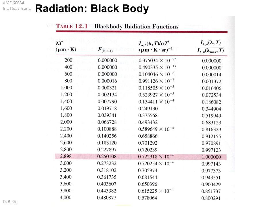 Radiation: Black Body