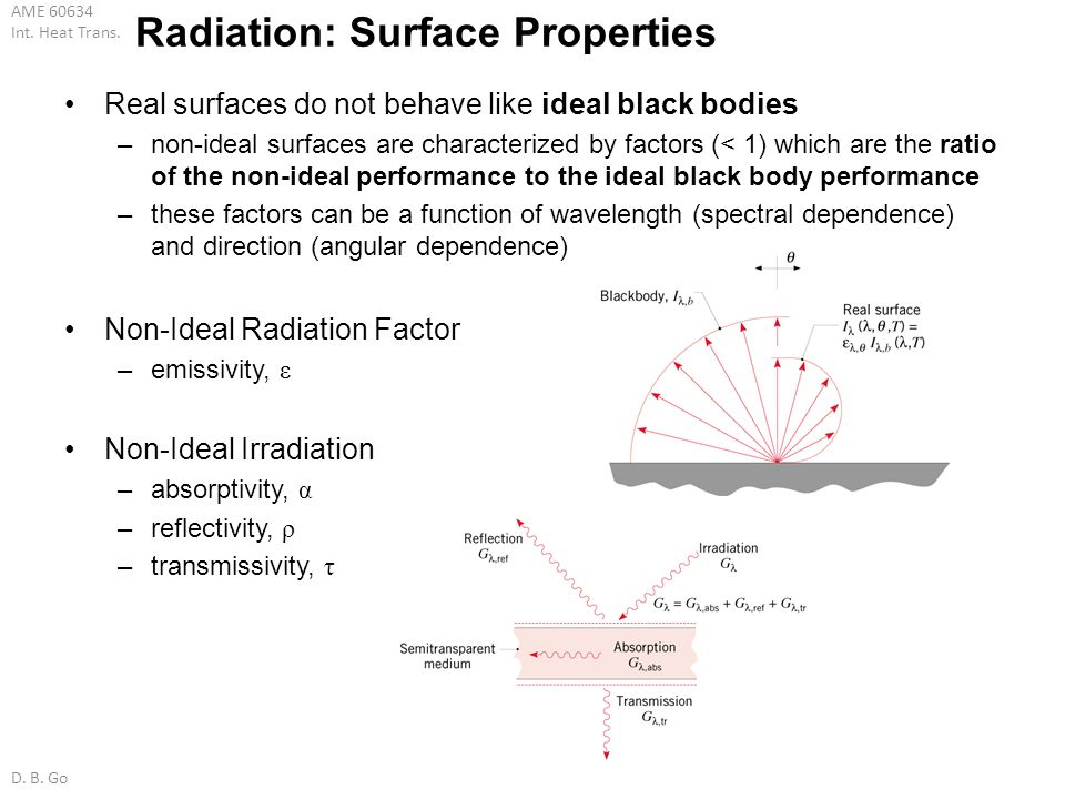 Radiation: Surface Properties