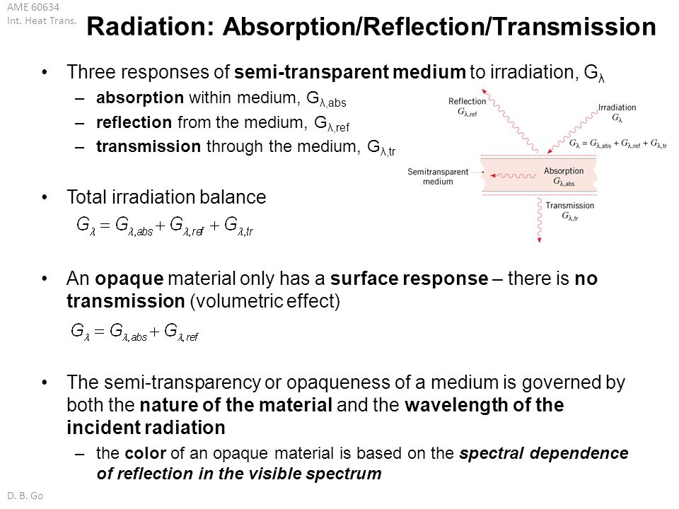 Radiation: Absorption/Reflection/Transmission
