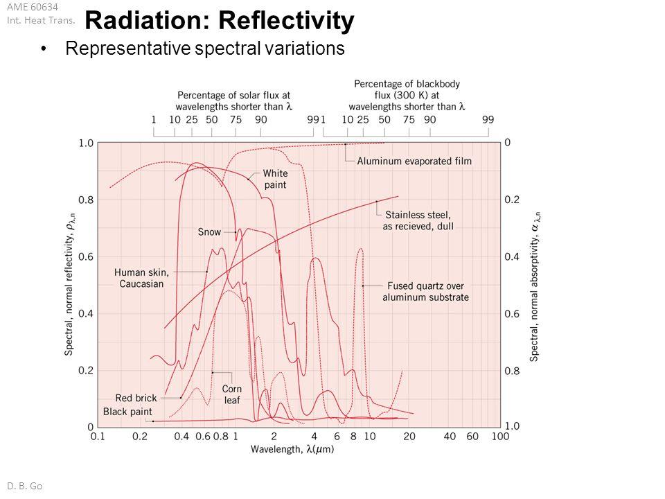 Radiation: Reflectivity