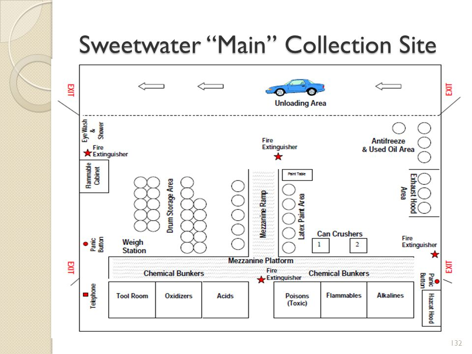 Sweetwater Main Collection Site
