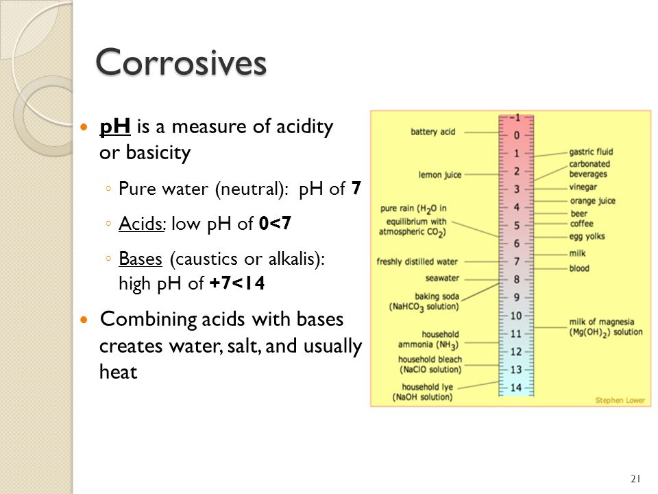 Corrosives pH is a measure of acidity or basicity