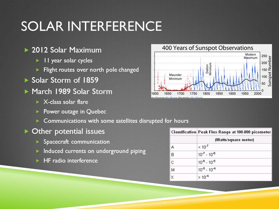 Solar Interference 2012 Solar Maximum Solar Storm of 1859
