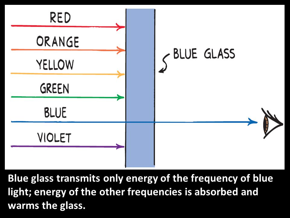 Blue glass transmits only energy of the frequency of blue light; energy of the other frequencies is absorbed and warms the glass.