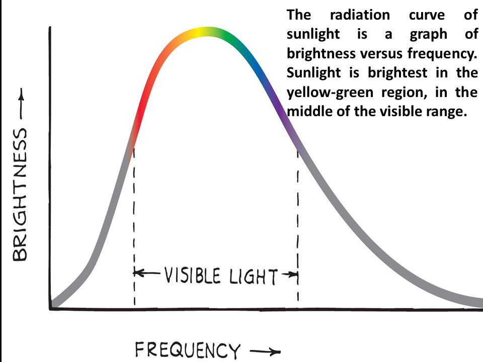 The radiation curve of sunlight is a graph of brightness versus frequency.