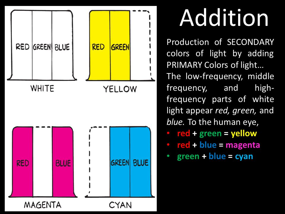 Addition Production of SECONDARY colors of light by adding PRIMARY Colors of light…