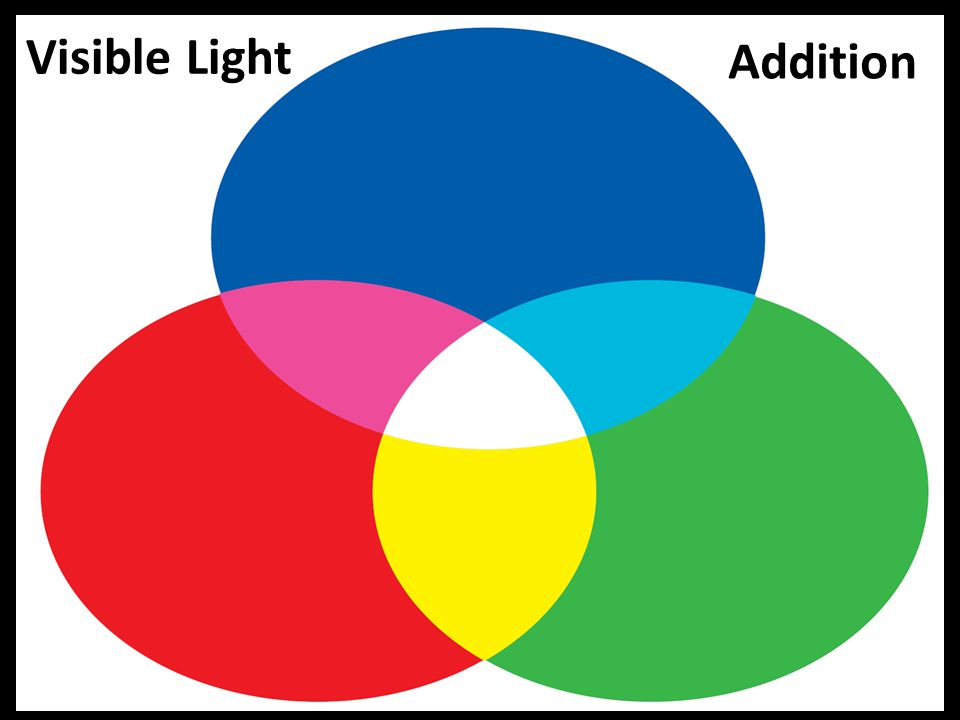 Visible Light Addition