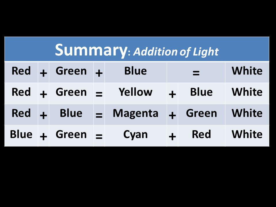 Summary: Addition of Light