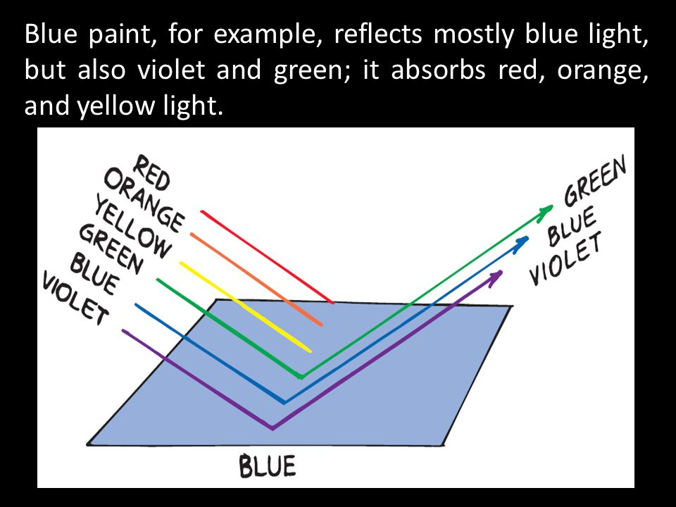 Blue paint, for example, reflects mostly blue light, but also violet and green; it absorbs red, orange, and yellow light.