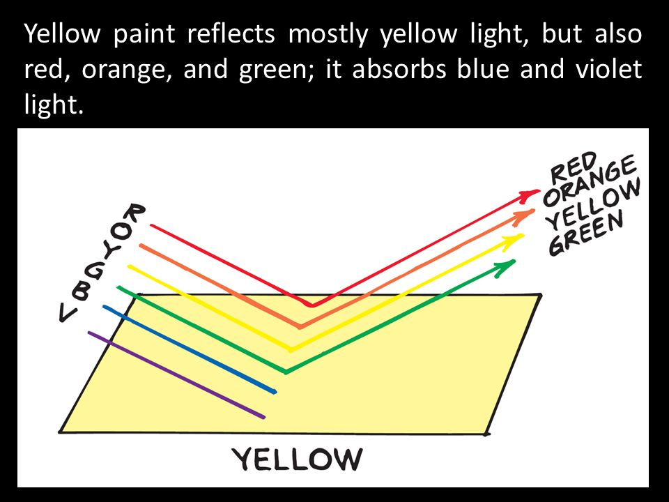 Yellow paint reflects mostly yellow light, but also red, orange, and green; it absorbs blue and violet light.
