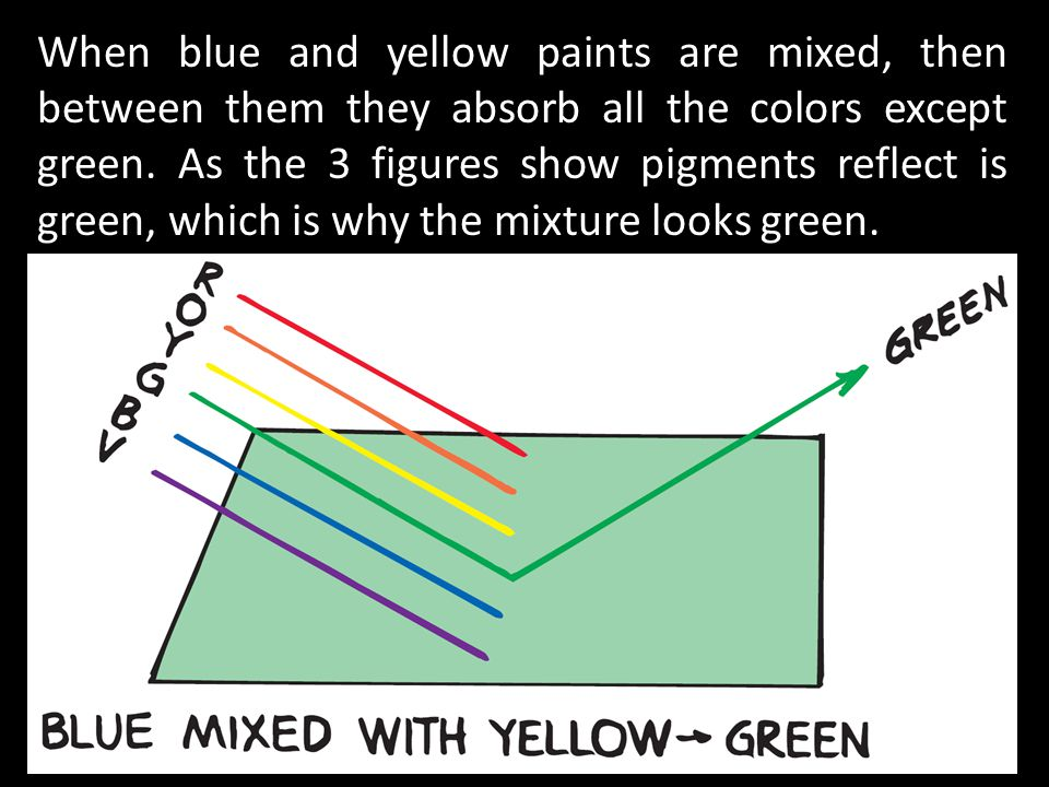 When blue and yellow paints are mixed, then between them they absorb all the colors except green.