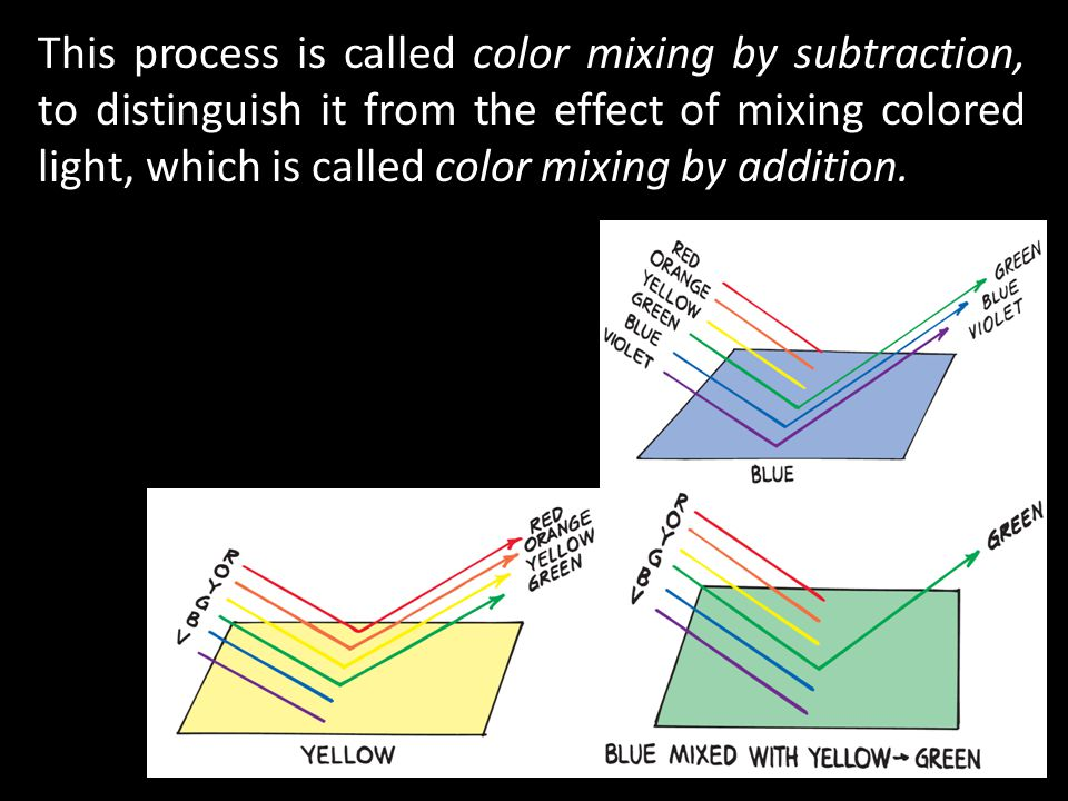 This process is called color mixing by subtraction, to distinguish it from the effect of mixing colored light, which is called color mixing by addition.