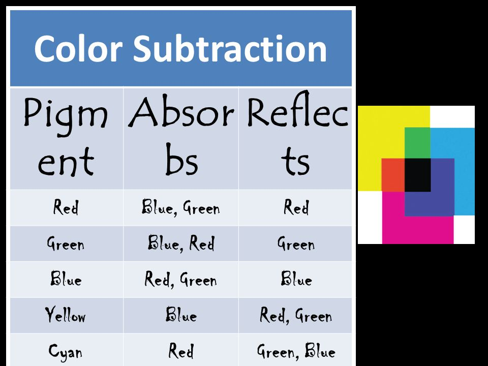Color Subtraction Pigment Absorbs Reflects Red Blue, Green Green